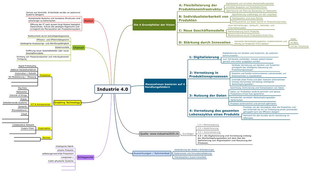 4 grundpfeiler der vision - Industrie 40 Beispiele